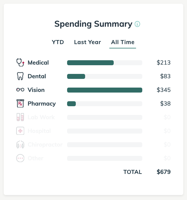 Spending_Summary.png